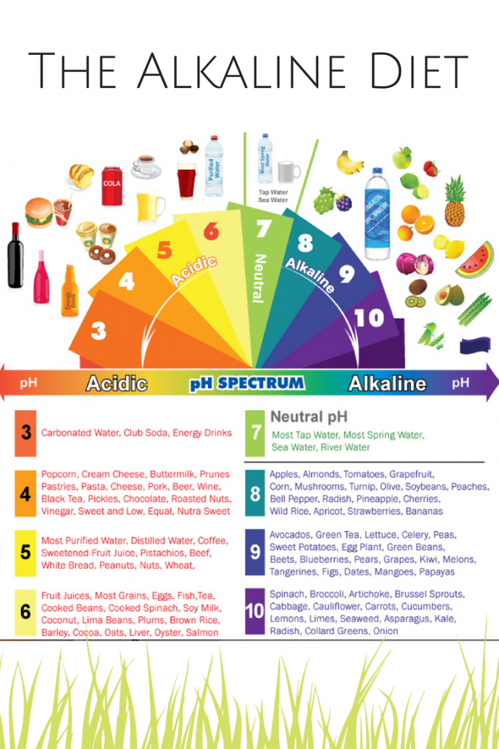 Acidic vs. Alkaline Diet: What You Really Have To Know